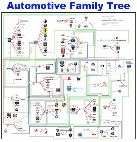 Ford Car Maker History